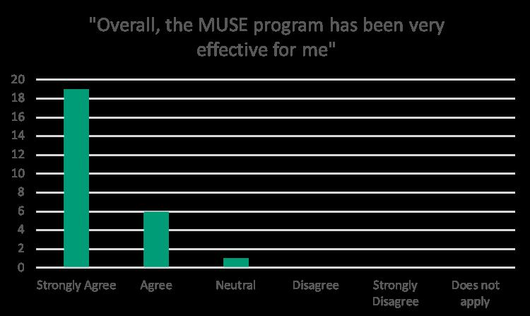 MUSE Effectiveness Data
