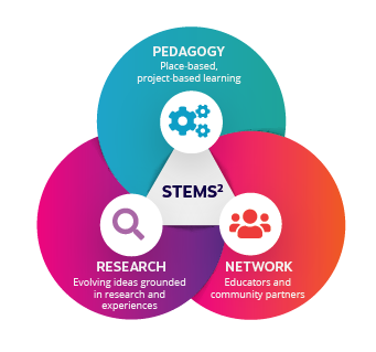 STEMS2 Components Diagram