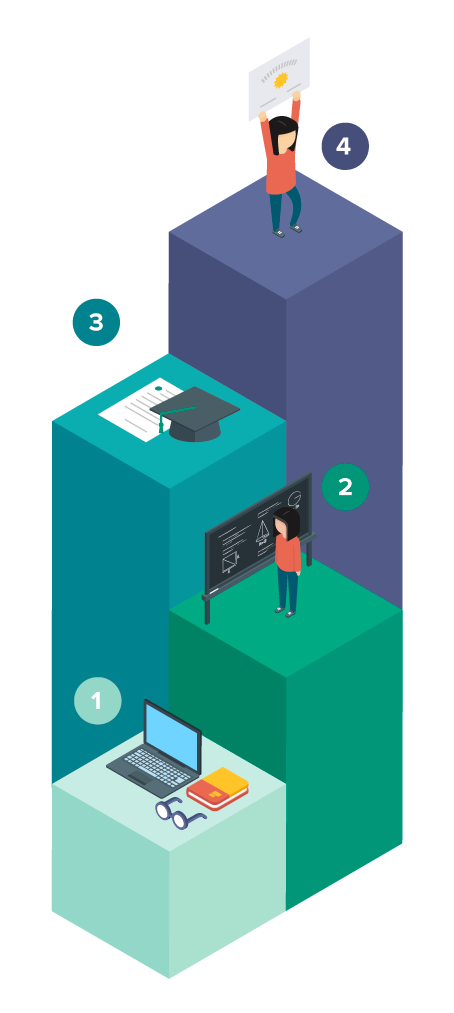 illustration of steps for licensure